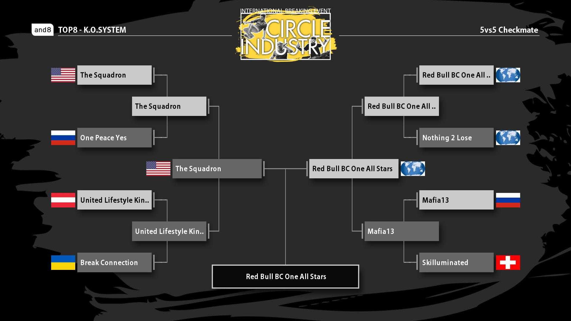 The Battle Bracket of Checkmate 2019