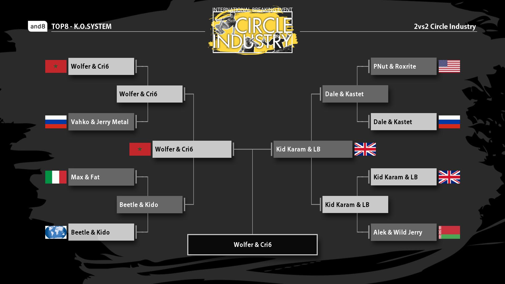 The Battle Bracket of the 2 vs 2 at Circle Industry 2019