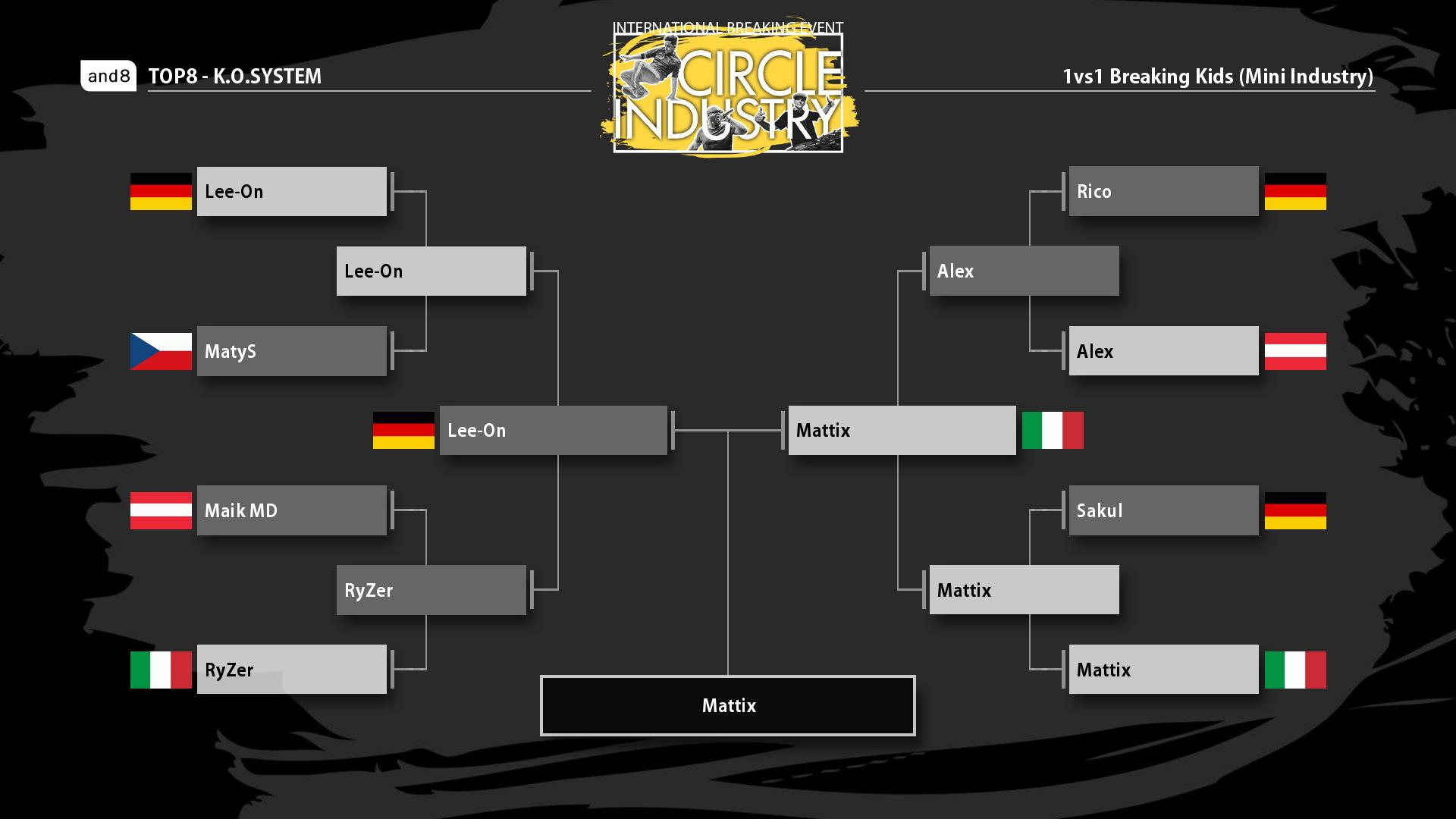 The Battle Bracket of Mini Industry 2019